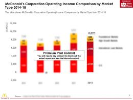 Mcdonalds Corporation Operating Income Comparison By Market Type 2014-18