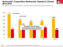 Mcdonalds Corporation Restaurants Opened And Closed 2014-2018