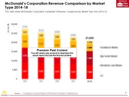 Mcdonalds Corporation Revenue Comparison By Market Type 2014-18