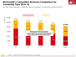 Mcdonalds Corporation Revenue Comparison By Ownership Type 2014-18
