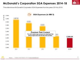 Mcdonalds Corporation SGA Expenses 2014-18