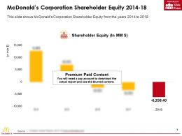 Mcdonalds Corporation Shareholder Equity 2014-18