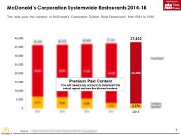 Mcdonalds Corporation Systemwide Restaurants 2014-18