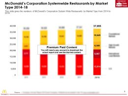 Mcdonalds Corporation Systemwide Restaurants By Market Type 2014-18