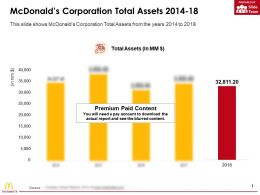 Mcdonalds Corporation Total Assets 2014-18