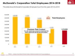 Mcdonalds Corporation Total Employees 2014-2018