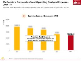 Mcdonalds Corporation Total Operating Cost And Expenses 2014-18