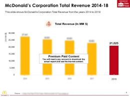 Mcdonalds Corporation Total Revenue 2014-18