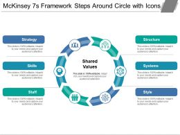 Mckinsey 7s Framework Steps Around Circle With Icons