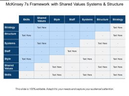 Mckinsey 7s Framework With Shared Values Systems And Structure
