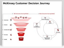 MCKinsey Customer Decision Journey Awareness Ppt Powerpoint Presentation Sample