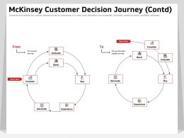 MCKinsey Customer Decision Journey Contd Advocate Ppt Powerpoint Presentation Templates
