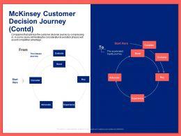 Mckinsey Customer Decision Journey Contd Ppt Powerpoint Presentation Styles Slide Portrait