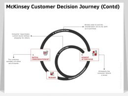 MCKinsey Customer Decision Journey Contd Purchase Ppt Powerpoint Presentation Guide