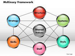 Mckinsey Framework Powerpoint Template Powerpoint Presentation Slide Template