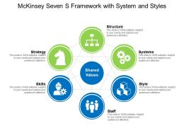 Mckinsey Seven S Framework With System Styles