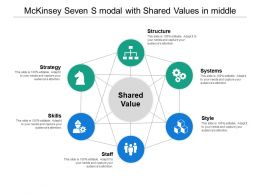 Mckinsey Seven S Modal With Shared Values In Middle