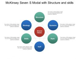 Mckinsey Seven S Modal With Structure And Skills