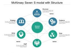 Mckinsey Seven S Modal With Structure