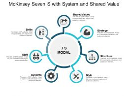 Mckinsey Seven S With System And Shared Value