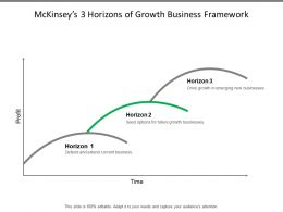 Mckinseys 3 Horizons Of Growth Business Framework