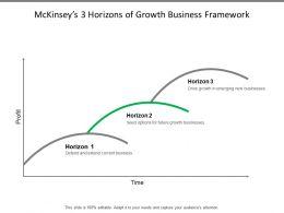 Mckinseys 3 Horizons Of Growth Business Framework