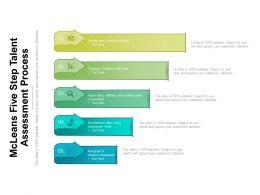 MCLeans Five Step Talent Assessment Process
