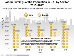 Mean Earnings Of The Population In Us By Sex For 2013-2017