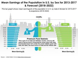 Mean Earnings Of The Population In Us By Sex For 2013-2022