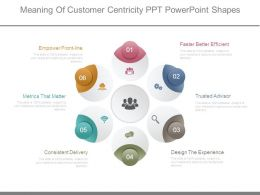 Meaning Of Customer Centricity Ppt Powerpoint Shapes