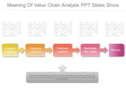 Meaning Of Value Chain Analysis Ppt Slides Show