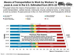 Means Of Transportation To Work 16 Years And Over In US Estimated From 2015-22
