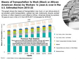 Means Of Transportation To Work Black Or African American Alone By Workers 16 Years Over In US 2015-22