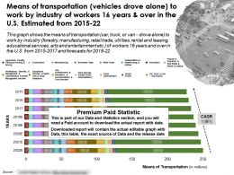 Means Of Transportation Vehicles Drove Alone By Industry Of Workers 16 Years Over In US Estimated 2015-22