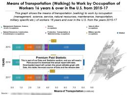 Means Of Transportation Walking To Work By Occupation Of Workers 16 Years Over In US 2015-17