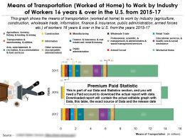 Means Of Transportation Worked At Home To Work By Industry Of Workers 16 Years In US 2015-17