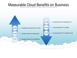 Measurable Cloud Benefits On Business