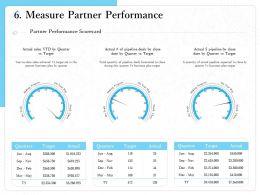 Measure Partner Performance During M1516 Ppt Powerpoint Presentation Ideas