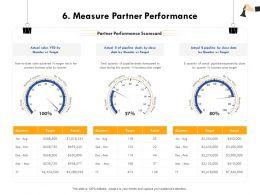 Measure Partner Performance Pipeline Deals Ppt Powerpoint Presentation Introduction