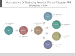 Measurement Of Marketing Analytics Factors Diagram Ppt Examples Slides