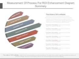 Measurement Of Process For Roi Enhancement Diagram Summary
