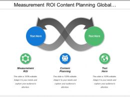 Measurement Roi Content Planning Global Leadership Development Strategies