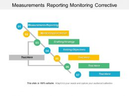 Measurements Reporting Monitoring Corrective Crafting Strategy Setting Objectives Cpb