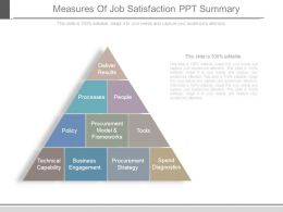 Measures Of Job Satisfaction Ppt Summary