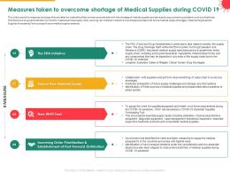 Measures Taken To Overcome Shortage Of Medical Supplies During COVID 19 Tool Ppt Skills