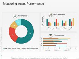 Measuring Asset Performance Cost M2103 Ppt Powerpoint Presentation Professional Portrait
