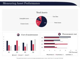 Measuring Asset Performance Intangible Ppt Powerpoint Presentation Summary Graphics