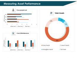 Measuring Asset Performance Thousand Ppt Powerpoint Presentation Image