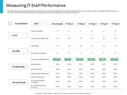 Measuring It Staff Performance Effective IT service Excellence Ppt Powerpoint Presentation Portfolio Show