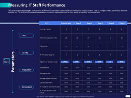 Measuring IT Staff Performance Ppt Powerpoint Presentation Visual Aids Icon